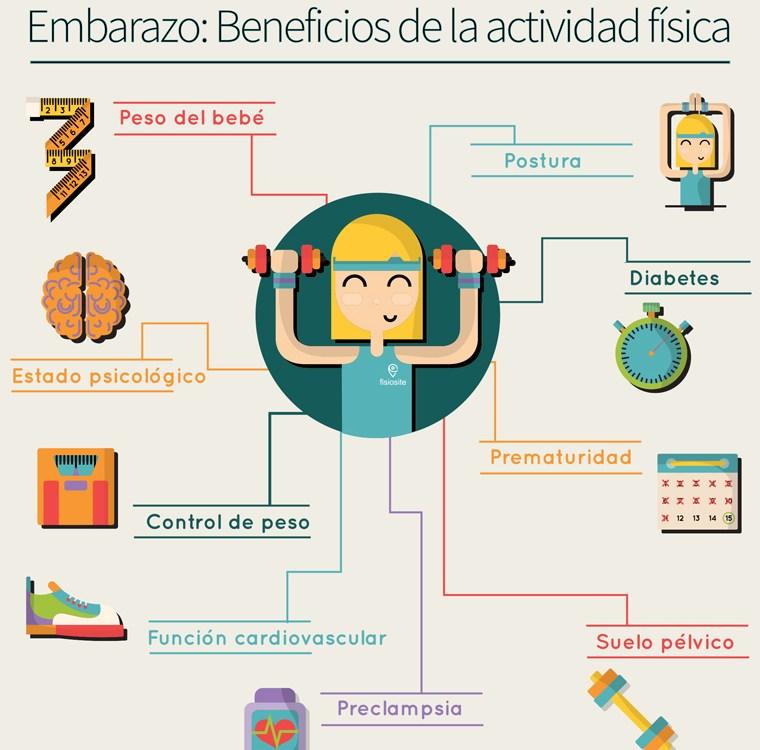 embarazo. Beneficios de la actividad fisica