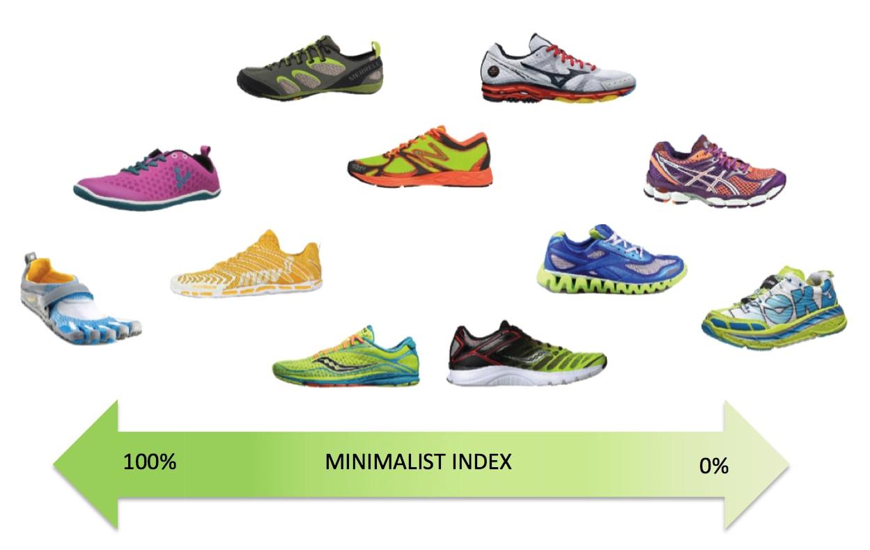 Scegliere la scarpa da corsa - indice di minimalismo