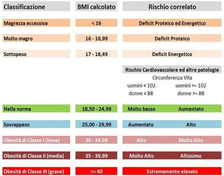 Tabella Bmi e rischi