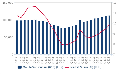 BSNL Mobile Subscriber Trends (000)