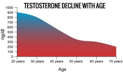 Testosterone decline 500