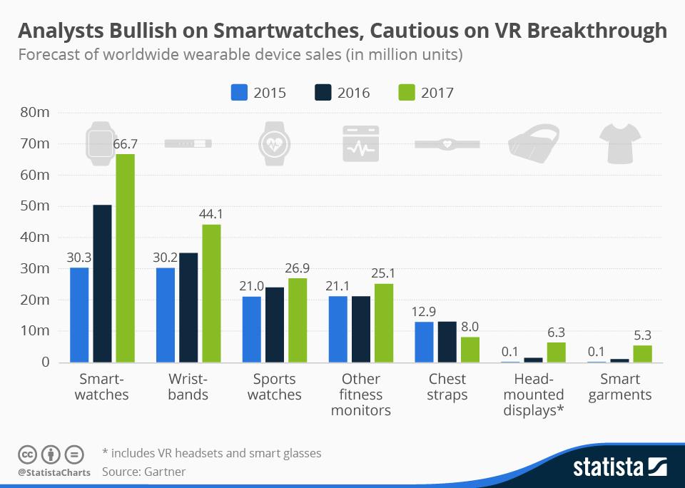 Fitnesstracker Of Smartwatch Dit Zijn De Cijfers