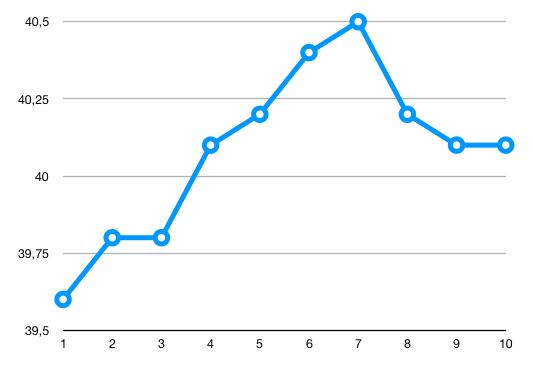 Sportvasten spierpercentage