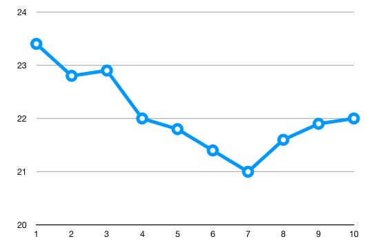 Sportvasten vetpercentage