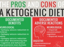 ketogenic disadvantages infographic