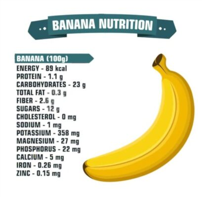 Nutrition Facts and Health Benefits of Banana