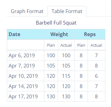 table format view progress tracking graphs