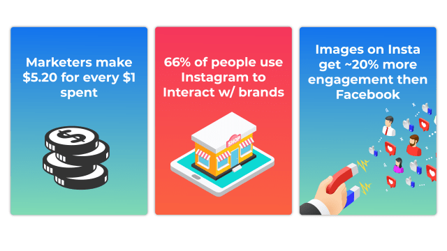 "Instagram marketing for personal trainers - image 1: The image displays three cards with stats about Instagram marketiing. Card 1: ""Marketers make $5.20 for $1 spent"". Card 2: ""66% of people use Instagram to interact with brands"". Card 3: ""Images in instagram get roughly 20% more engagement then on Facebook""."