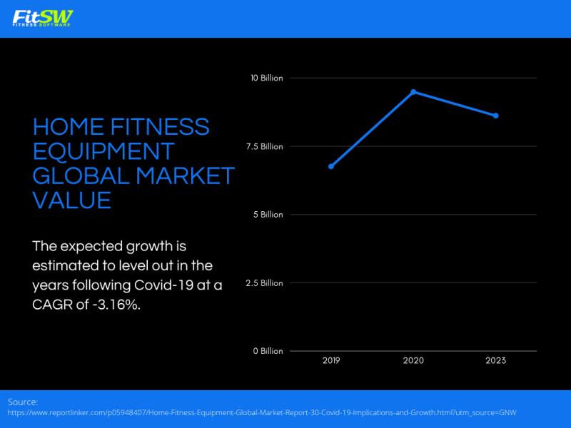 Home fitness Equipment Global Market Value - Fitness Market Insights