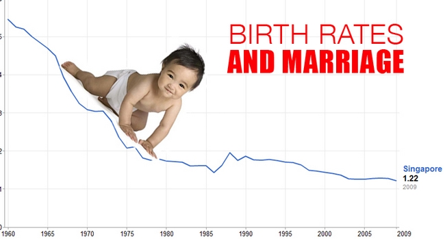 Birthrate and Marriage