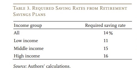 us required savings rate