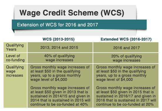 Wage_Credit_Scheme_Budget
