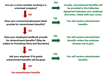 How companies purposely deny you retrenchment benefits disguised retrenchment benefits singapore altavistaventures Gallery