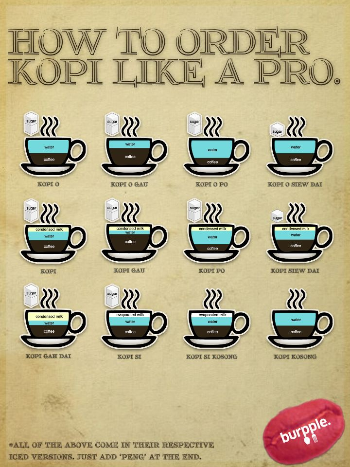 kopi-ordering