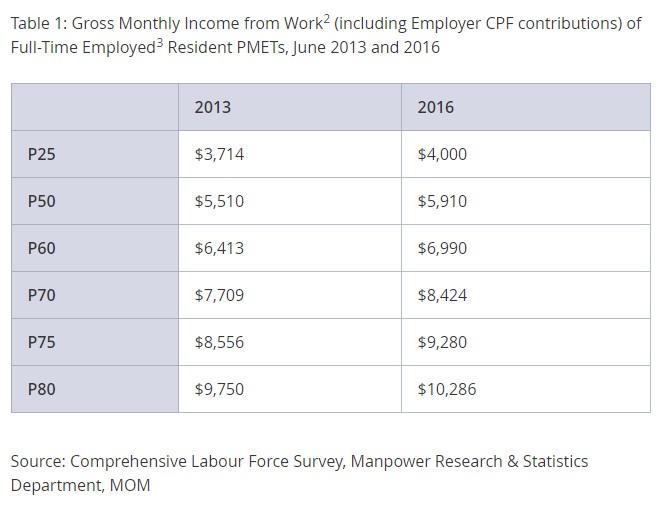 PME Salaries in Singapore