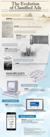 The Evolution of Classified Ads Infographic - An Infographic from FiWiClassifieds Blog