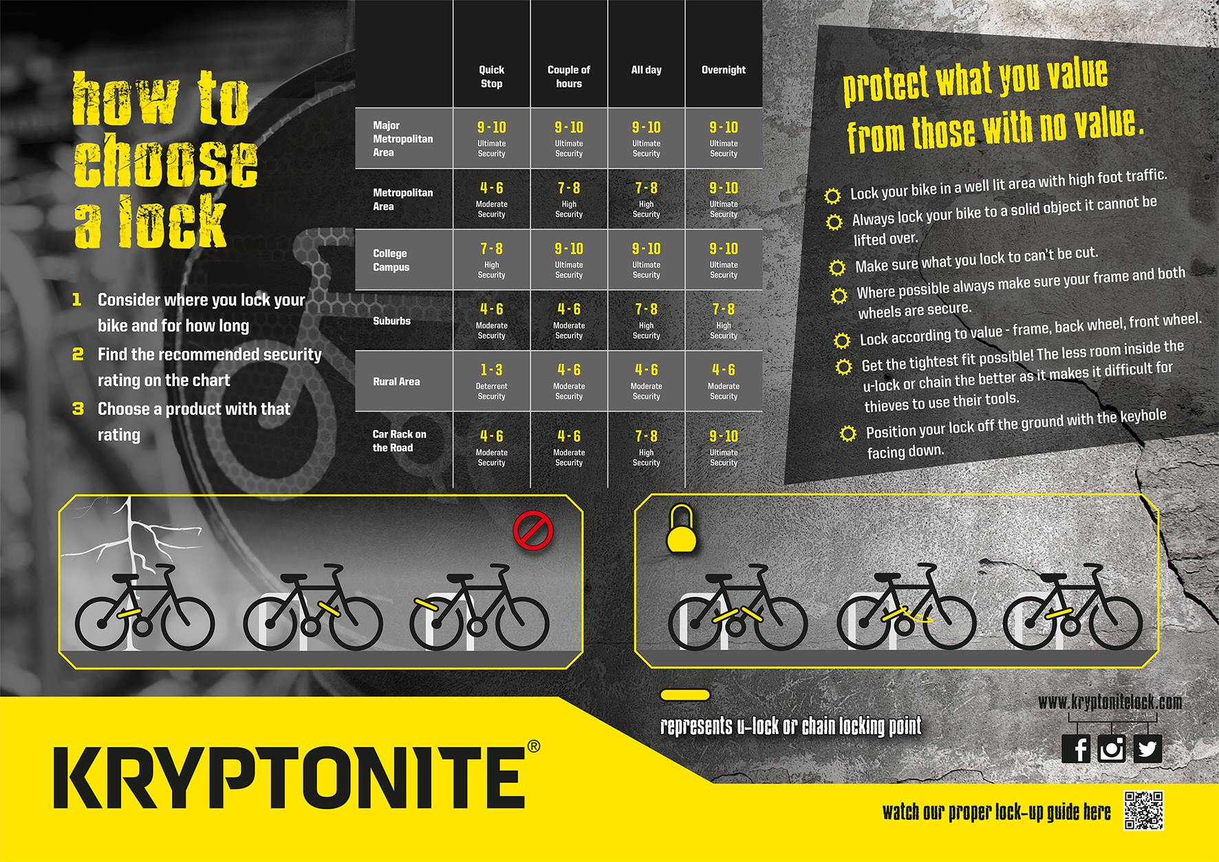 Comment choisir son antivol de vélo par Kryptonite