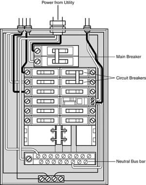 Service Panel Repair