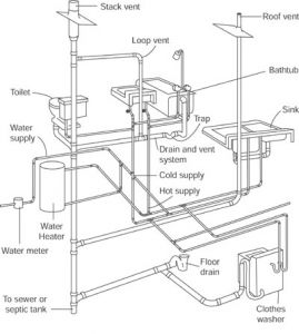 Superb How Does A Plumbing System Work? Plumbing System Repair Amazing Design