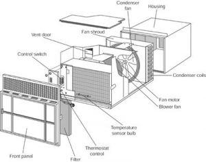 Room Air Conditioner Repair | How to Repair Heating & Cooling