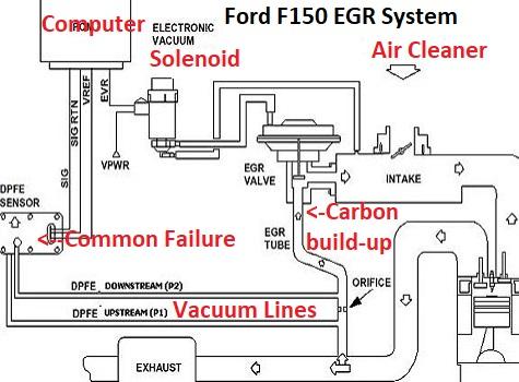egr codes on ford pickups