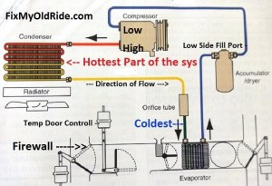 Learn How to Fix Old Car Air Conditioning Systems