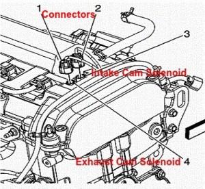 Camshaft Position Actuator Solenoid Valve Repair Diagram
