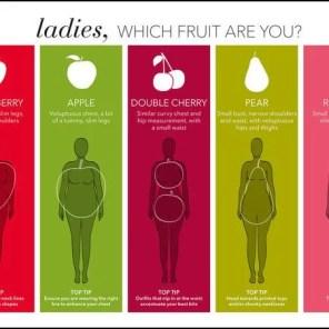Body-Shape Guide for Apparel