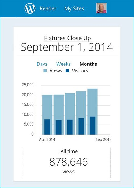 FixturesCloseUp Labor Day Retail Trends Sep 1 2014