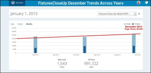 Monthly Traffic Trends 2014 Courtesy of FixturesCloseUp and WordPress.com