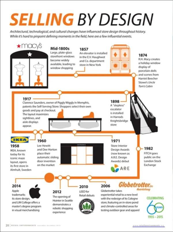 Store Design Timeline