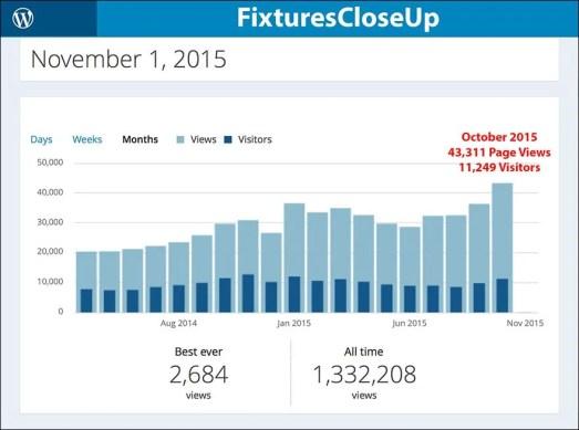 FixturesCloseUp October 2015 Traffic