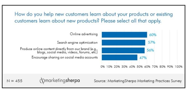 MarketingSherpa - Product Introduction Tacktics Closeup
