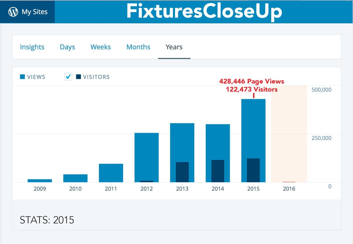 Stats_‹_Fixtures_Close_Up__Years_Stats_2015