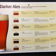 Ale and Lager Definition