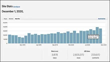 FixturesCloseUp Monthly Traffic Trends Jul 2018 - Nov 2020FixturesCloseUp Monthly Traffic Trends Jul 2018 - Nov 2020
