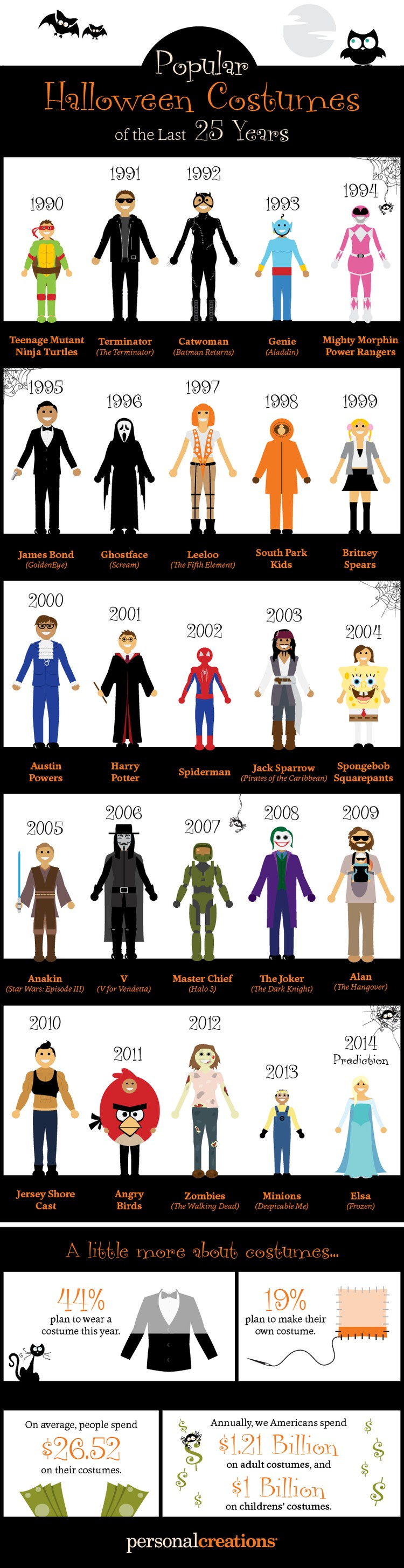 Most Popular Halloween Costumes of the Last 25 Years