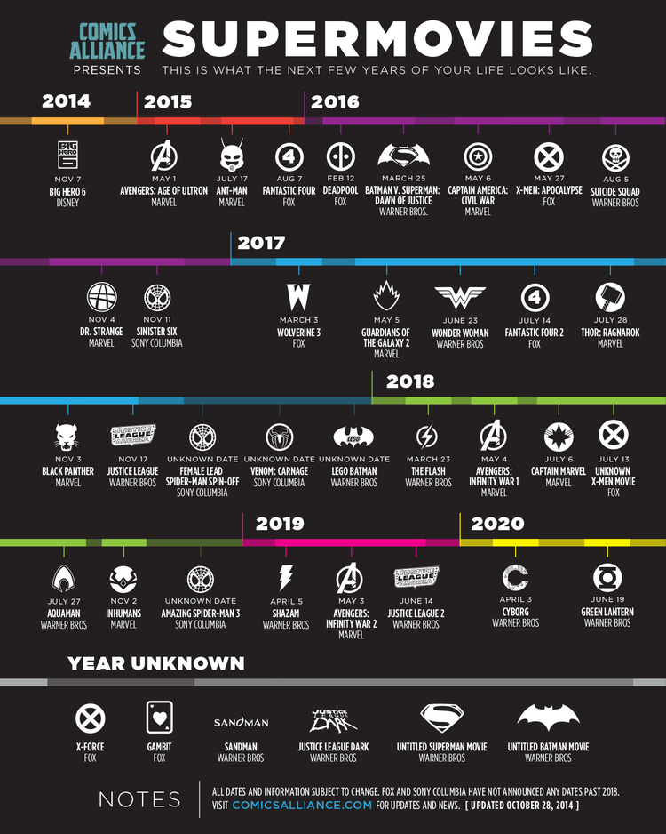 Marvel Phase 3 Upcoming Movies Infographic