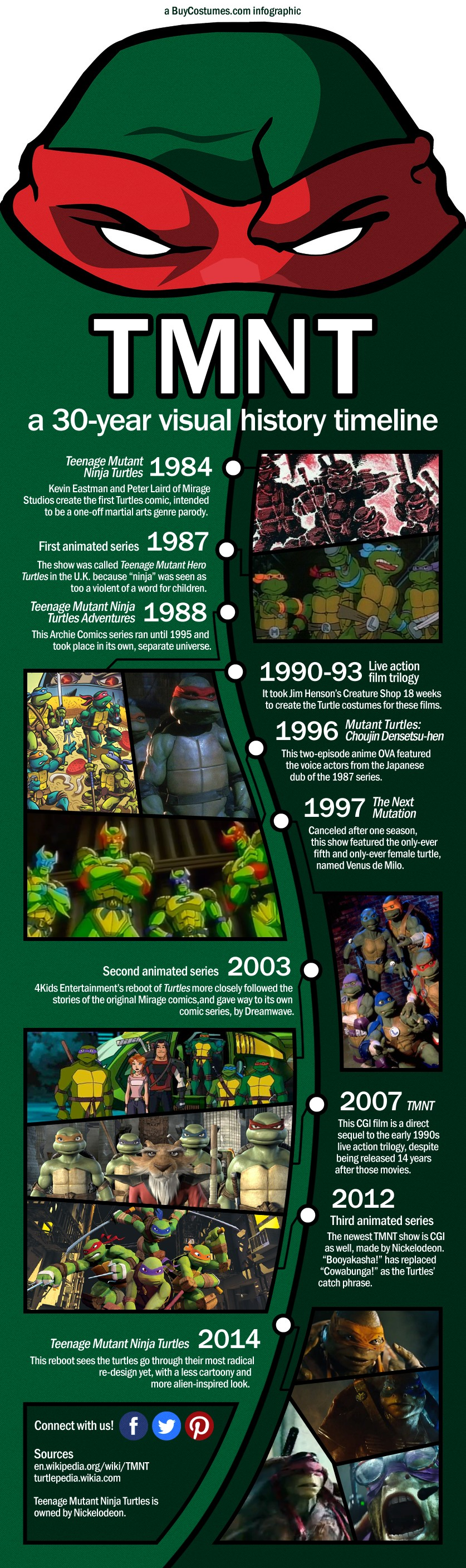 TMNT: A 30-Year Visual History Timeline