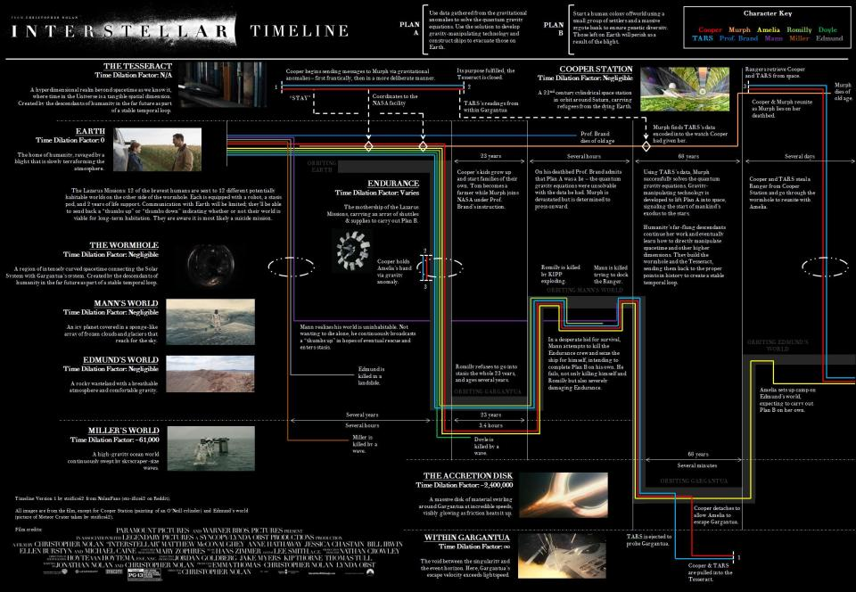 INTERSTELLAR Timeline Explained in Infographic