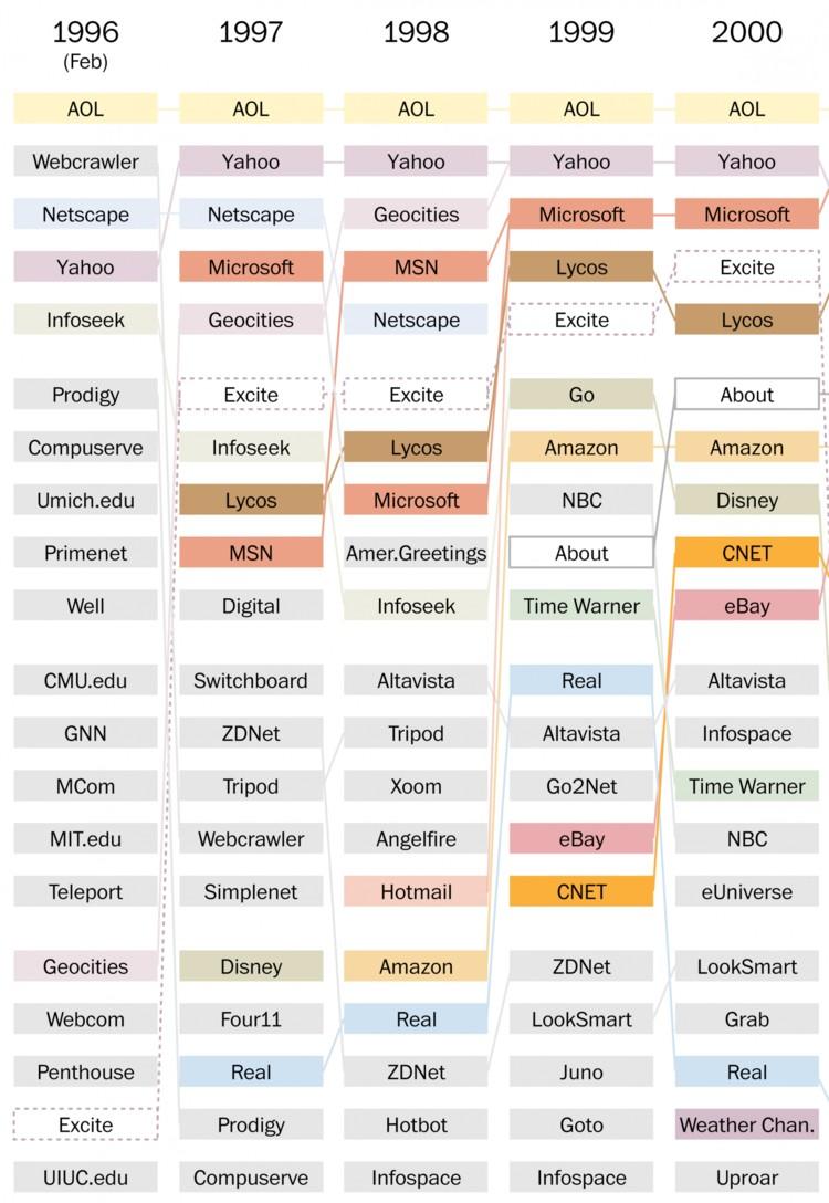 20 Most Popular Websites