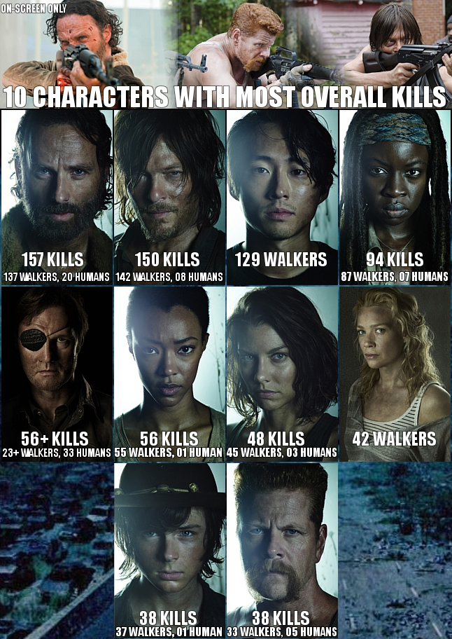 THE WALKING DEAD infographics