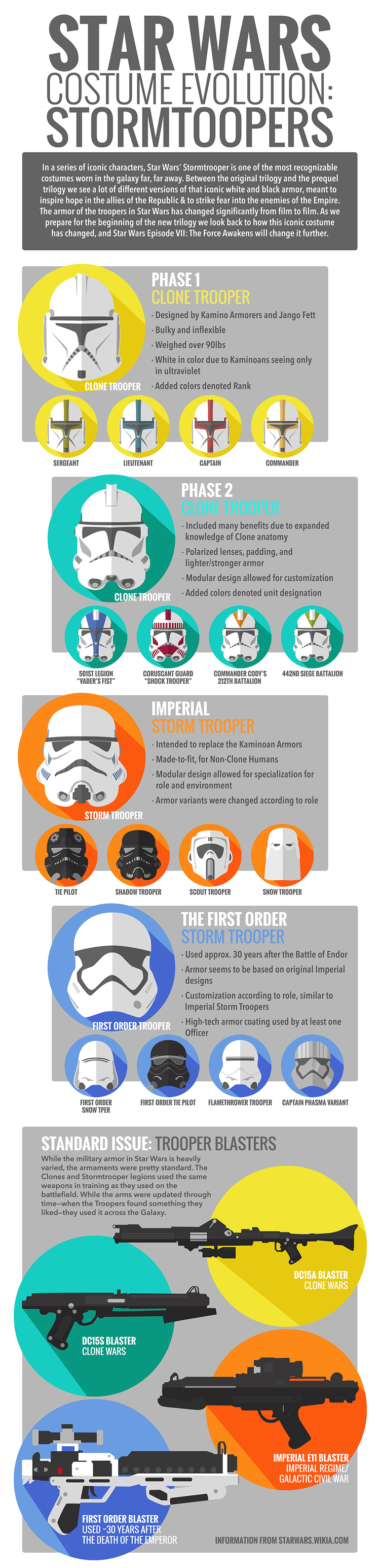 Star Wars Costume Evolution Infographic Stormtroopers