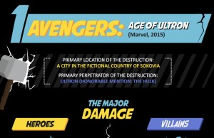 Who Cause More Damage Heroes Or Villains - Infographic
