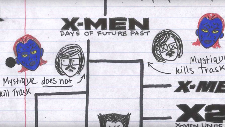 Timeline of The X-MEN Movie Universe