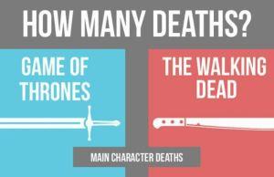 Walking Dead Deaths Vs Game of Thrones