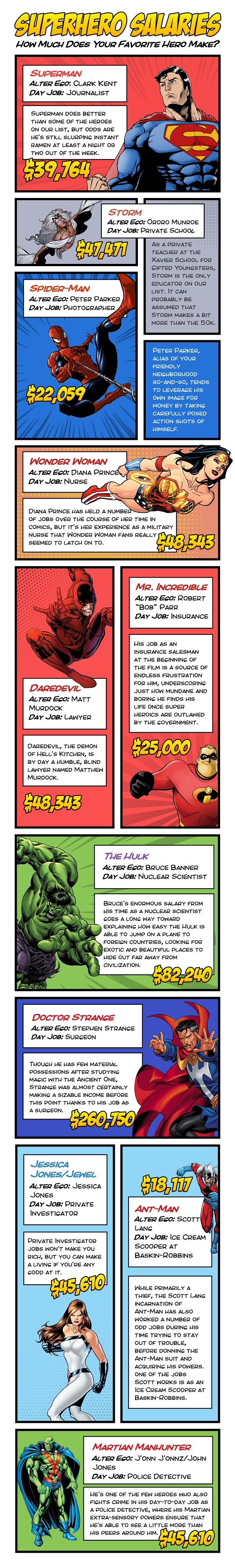 Superheroes-Infographic