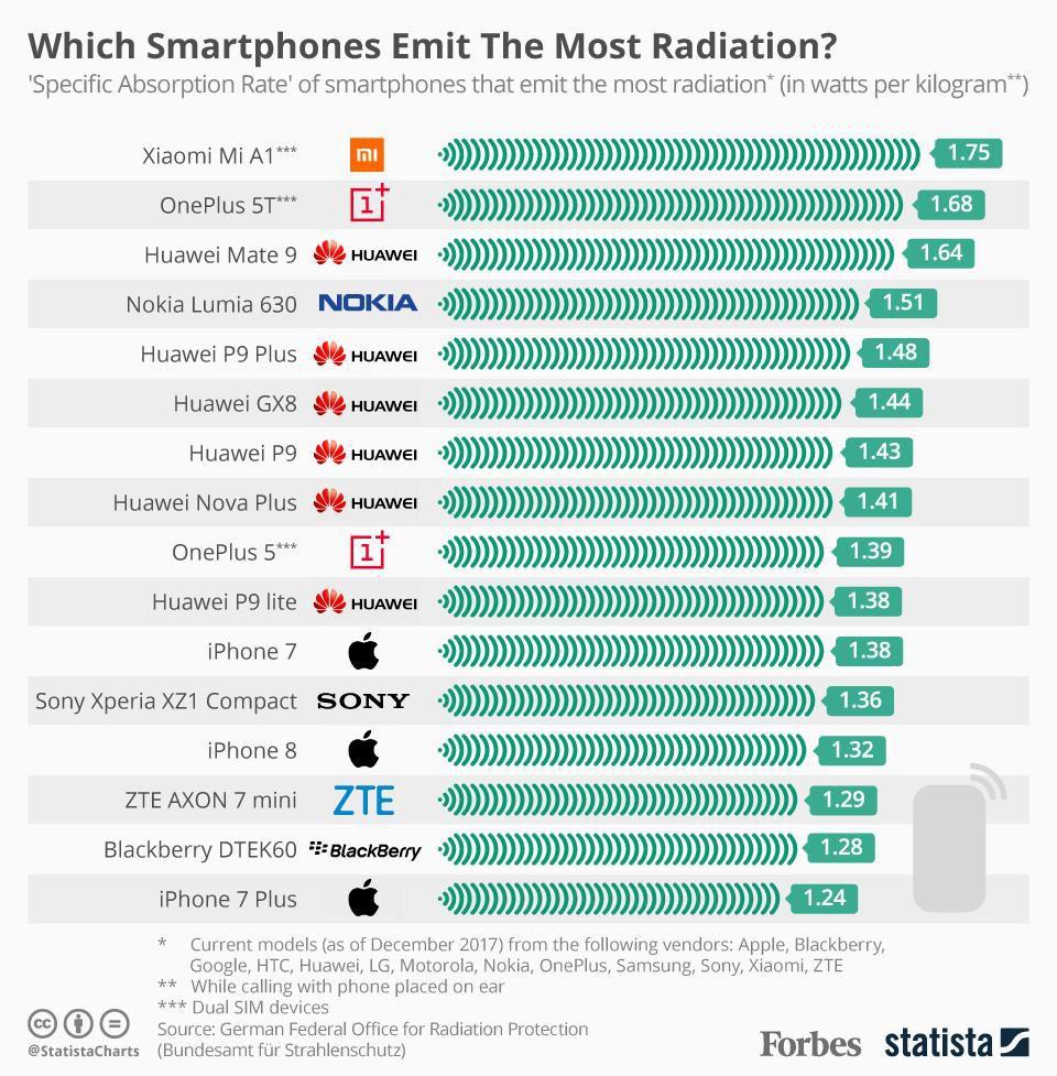 Smartphones Radiation