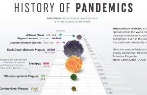 Timeline of Pandemics