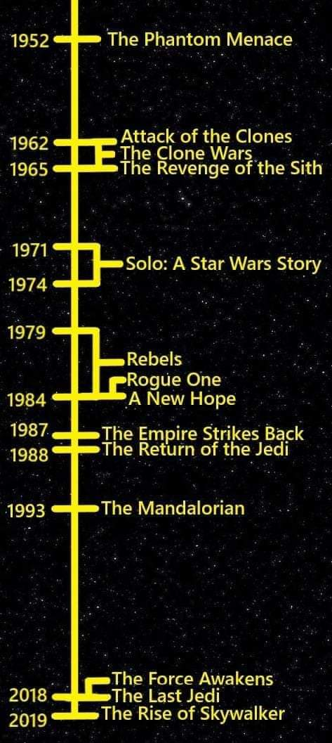 Star Wars Timeline In Real Years